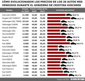Cuánto aumentaron los 20 autos más vendidos - infografía: La Nota de Tapa