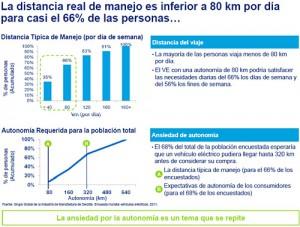 Autos eléctricos en Argentina - informe de Deloitte