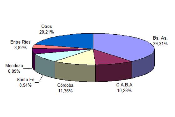 Ventas de usados en Argentina de enero a julio 2012 - Fuente: CCA