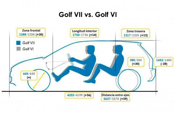 Las medidas del nuevo VW Golf VII