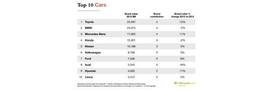 Toyota fue elegida nuevamente como la marca automotriz más valiosa del mundo
