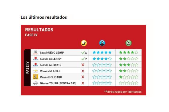 LatinNCAP: la cuarta tanda de test mostró duros resultados