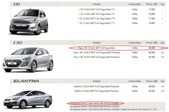 Hyundai ya ofrece el i30 entrada de gama a u$s 46.900