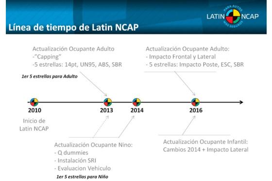 Evolución de los ensayos de Latin NCAP