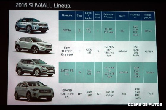 Hyundai SUV4ALL