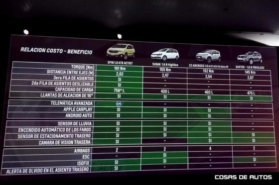 Chevrolet Spin y sus rivales