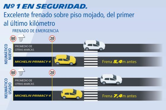 Michelin Primacy 4 frenada
