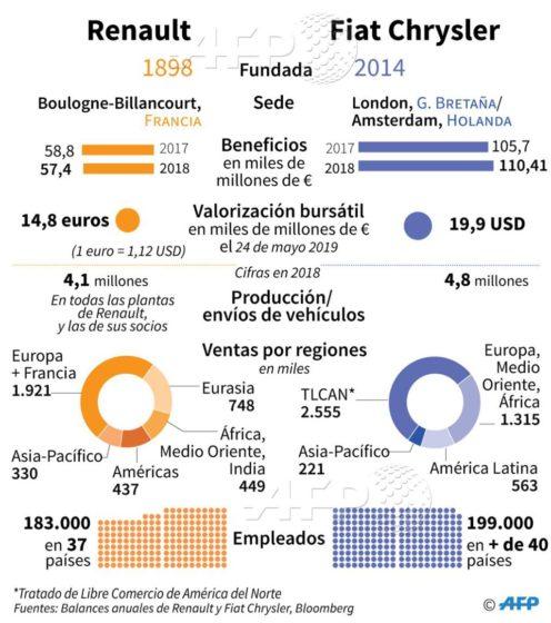 Renault versus FCA