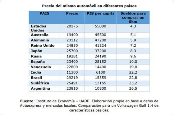 Informe Autos vs sueldos 2019 - UADE