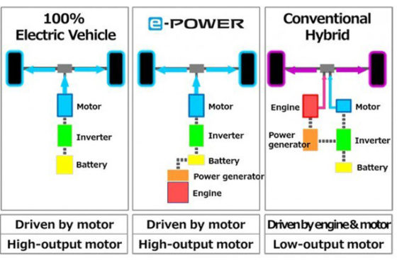 Nissan e-power funcionamiento