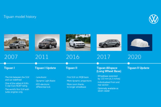 Historia del VW Tiguan