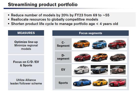 Nissan Portfolio objetivos