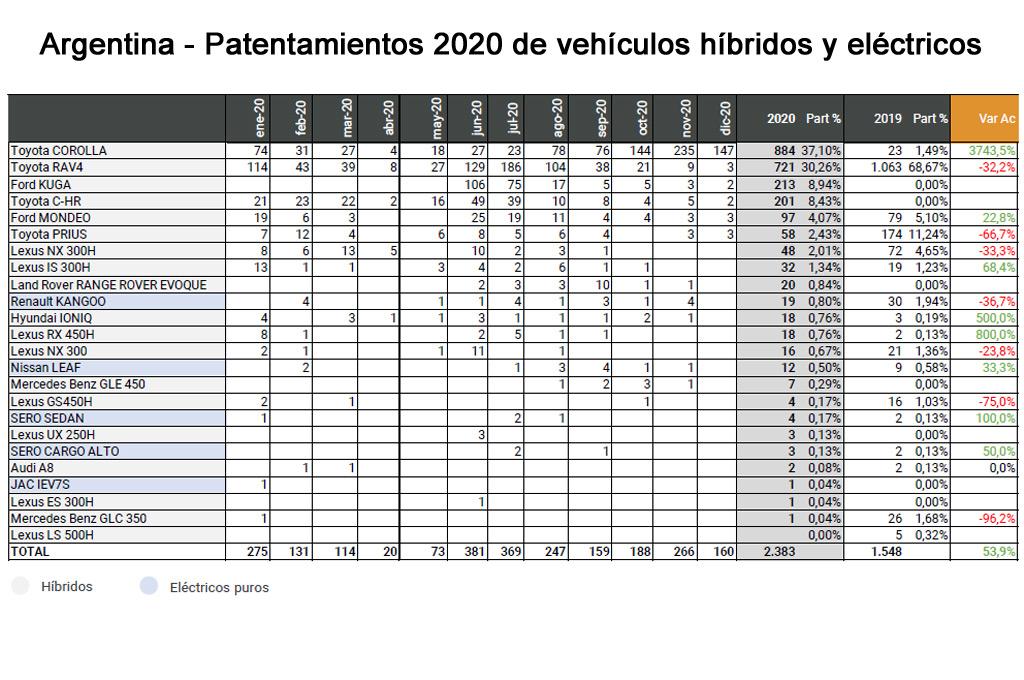 Patentamientos 2020 de híbridos y eléctricos