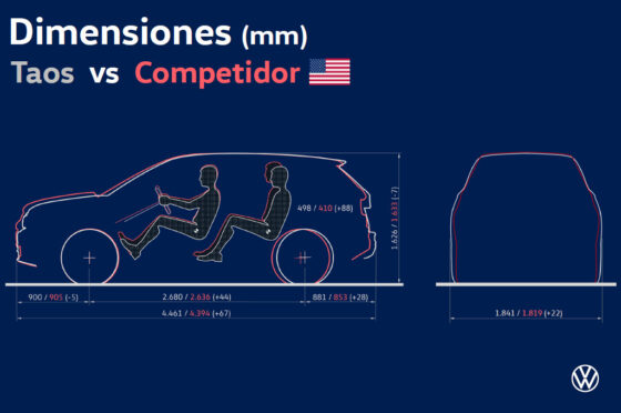 VW Taos versus competidor