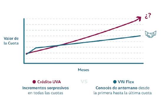 VW Flex versus UVA