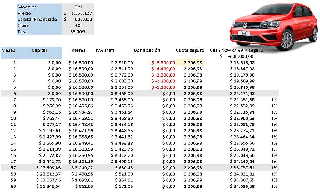 VW Flex - Volkswagen Gol 60 cuotas