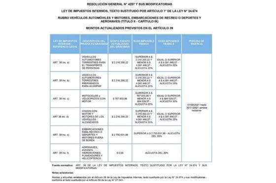 AFIP impuestos internos